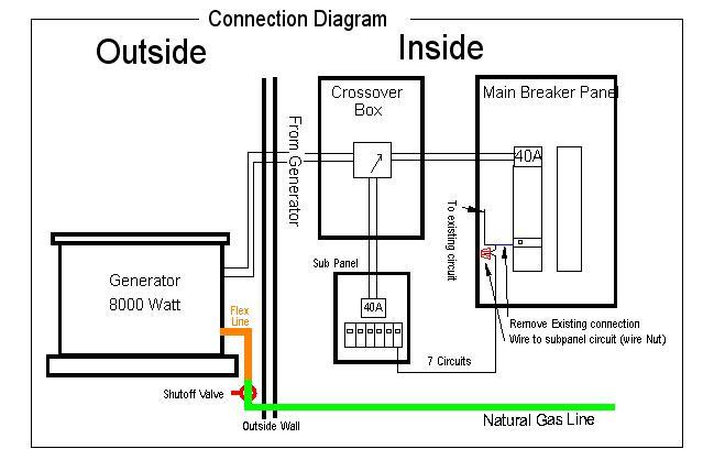 installing generac manual transfer switch