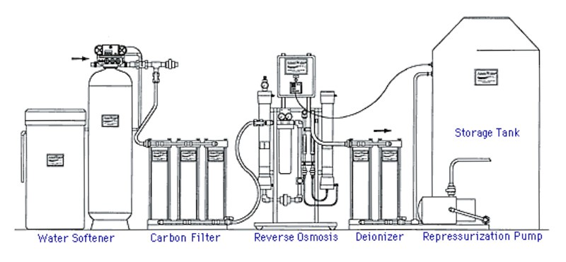 watts 4-stage reverse osmosis system installation manual