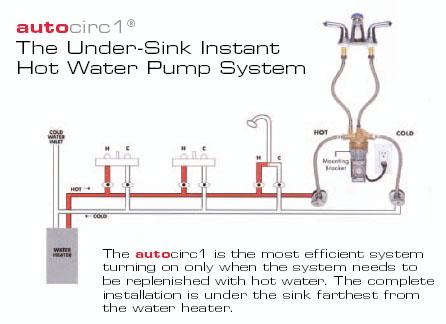gas stove manual vs automatic