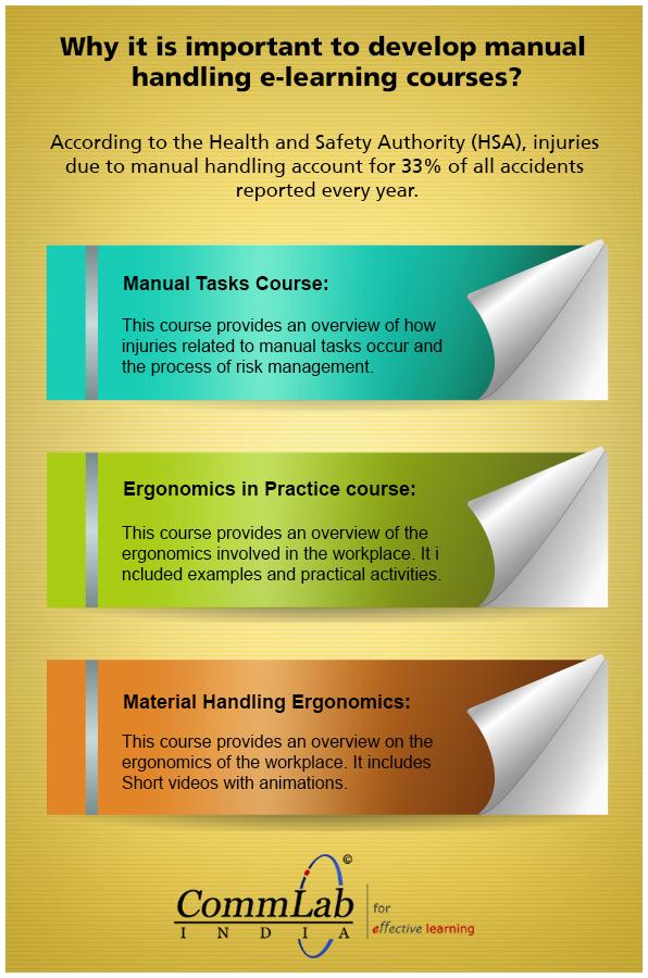 7 types of manual handling injuries