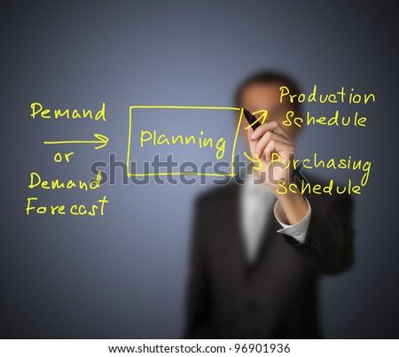hand-written manual ordering process